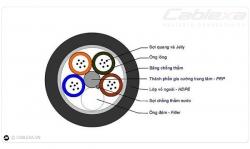 Cáp quang luồn cống là gì? ứng dụng của áp quang luồn cống?